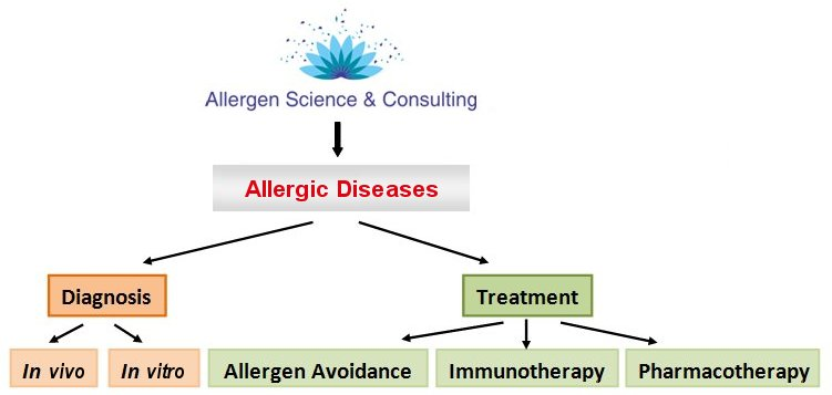 Allergic Diseases, Allergies, Allergens